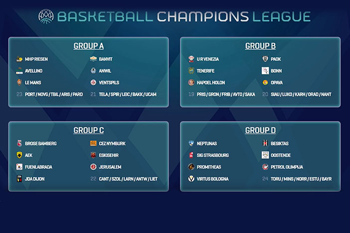 Gironi Champions League