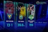 Basketball Champions League: la regular season in cifre